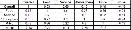 Ratings Correlation